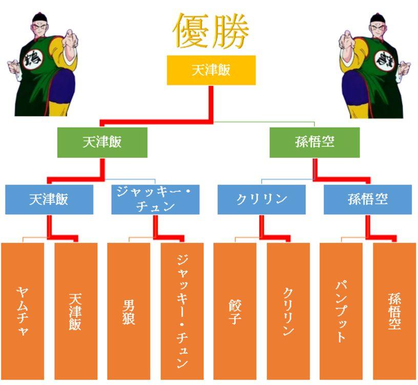 """""""ドラゴンボール""""『天下一武道会』のルールや優勝者を紹介!"""